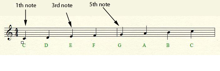 C major chord formed from a C major scale
