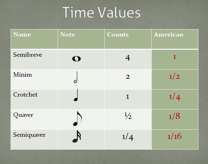 Time & Quantization Values