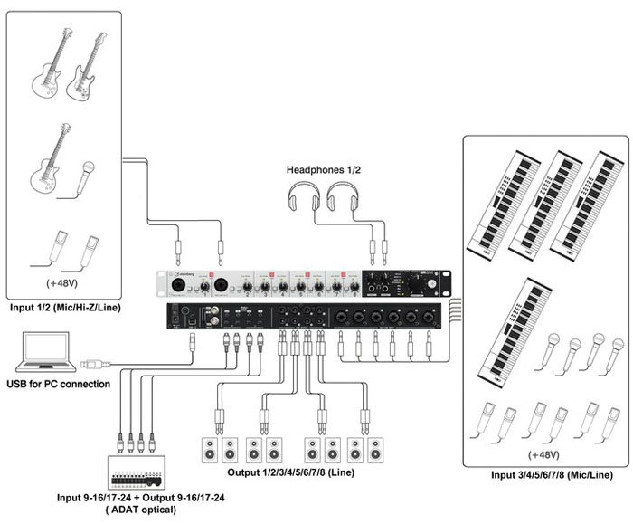 Possible Audio Interface Routings