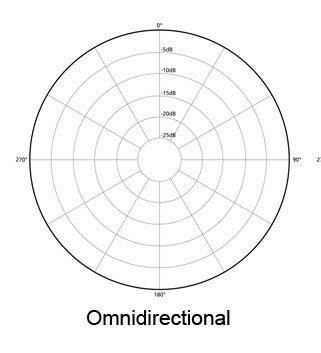 omnidirectional-mic-pattern