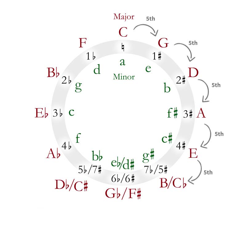 circle-of-fifths-interval